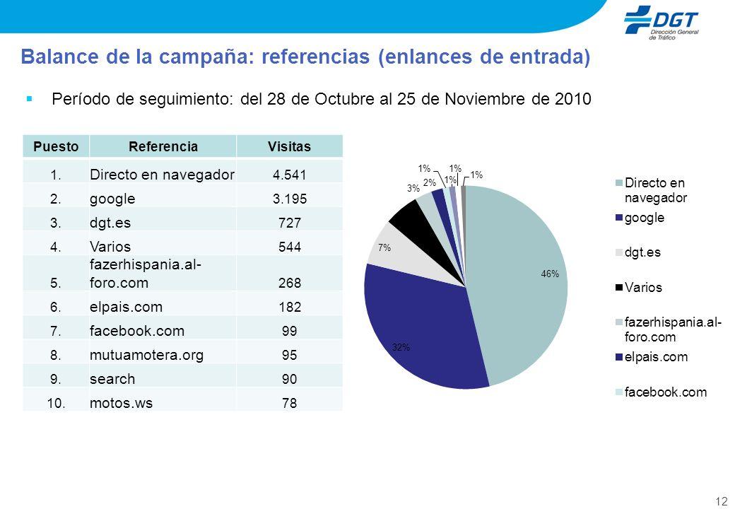12 Período de seguimiento: del 28 de Octubre al 25 de Noviembre de 2010 Balance de la campaña: referencias (enlances de entrada) PuestoReferenciaVisitas 1.
