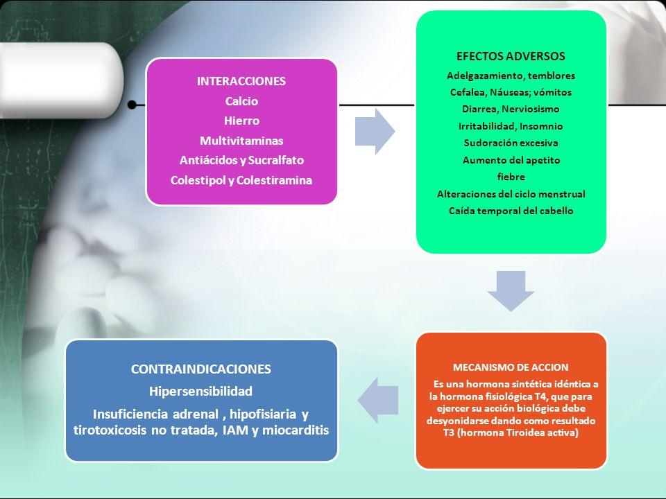 INTERACCIONES Calcio Hierro Multivitaminas Antiácidos y Sucralfato Colestipol y Colestiramina EFECTOS ADVERSOS Adelgazamiento, temblores Cefalea, Náus