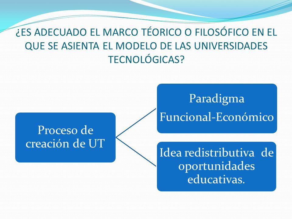 ¿ES ADECUADO EL MARCO TÉORICO O FILOSÓFICO EN EL QUE SE ASIENTA EL MODELO DE LAS UNIVERSIDADES TECNOLÓGICAS? Proceso de creación de UT Paradigma Funci