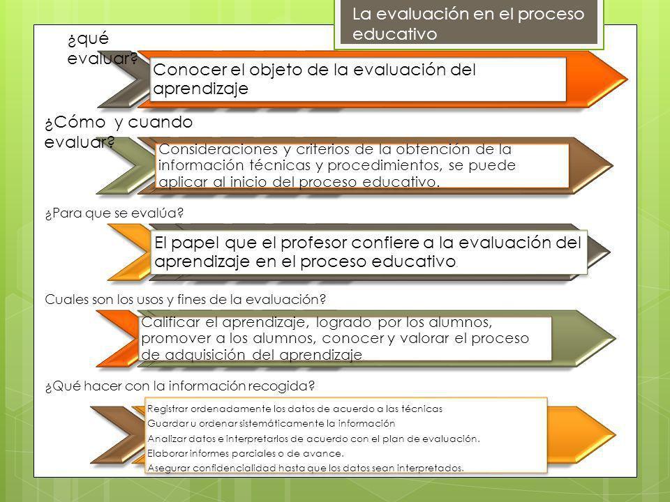 Conocer el objeto de la evaluación del aprendizaje Consideraciones y criterios de la obtención de la información técnicas y procedimientos, se puede a