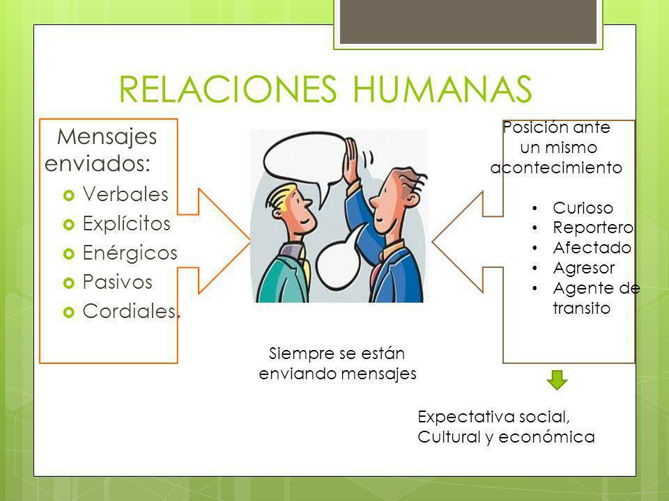 RELACIONES HUMANAS Mensajes enviados: Verbales Explícitos Enérgicos Pasivos Cordiales. Siempre se están enviando mensajes Expectativa social, Cultural