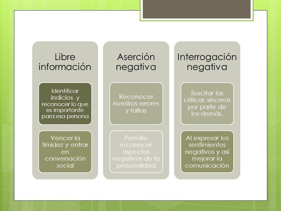 Libre información Identificar indicios y reconocer lo que es importante para esa persona Vencer la timidez y entrar en conversación social Aserción ne