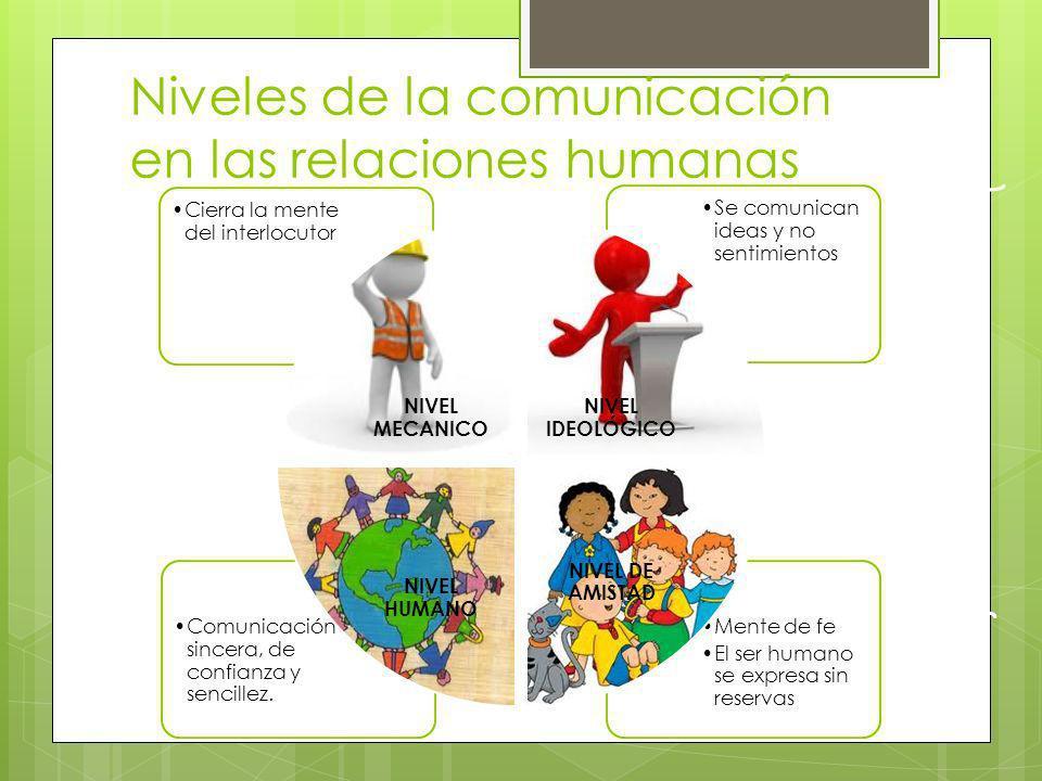 Niveles de la comunicación en las relaciones humanas Mente de fe El ser humano se expresa sin reservas Comunicación sincera, de confianza y sencillez.