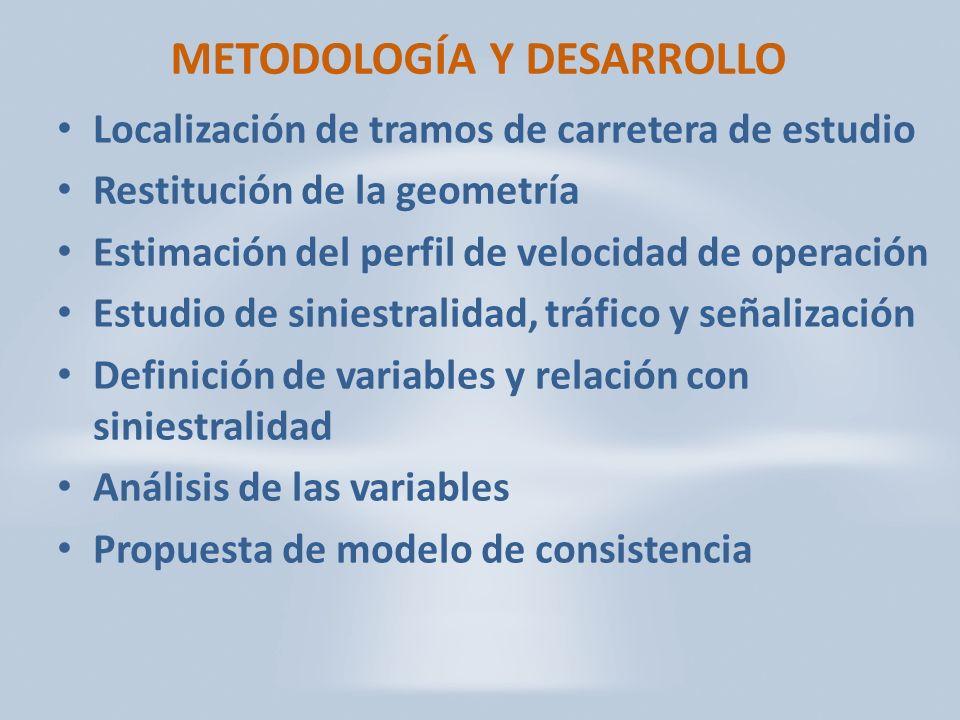 METODOLOGÍA Y DESARROLLO Localización de tramos de carretera de estudio Restitución de la geometría Estimación del perfil de velocidad de operación Estudio de siniestralidad, tráfico y señalización Definición de variables y relación con siniestralidad Análisis de las variables Propuesta de modelo de consistencia