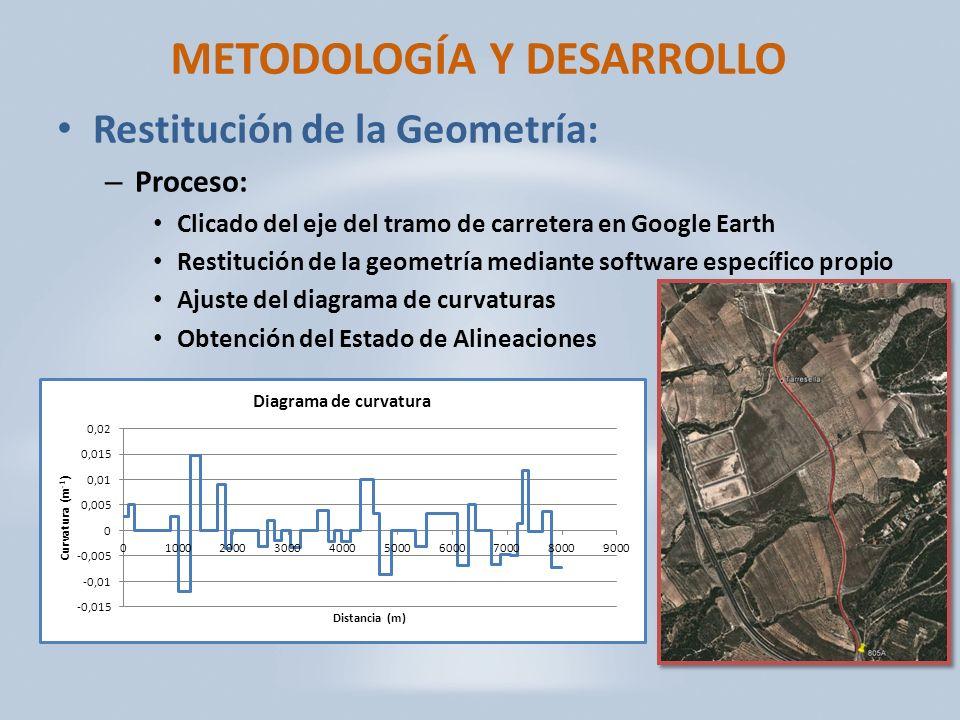 METODOLOGÍA Y DESARROLLO Restitución de la Geometría: – Proceso: Clicado del eje del tramo de carretera en Google Earth Restitución de la geometría mediante software específico propio Ajuste del diagrama de curvaturas Obtención del Estado de Alineaciones