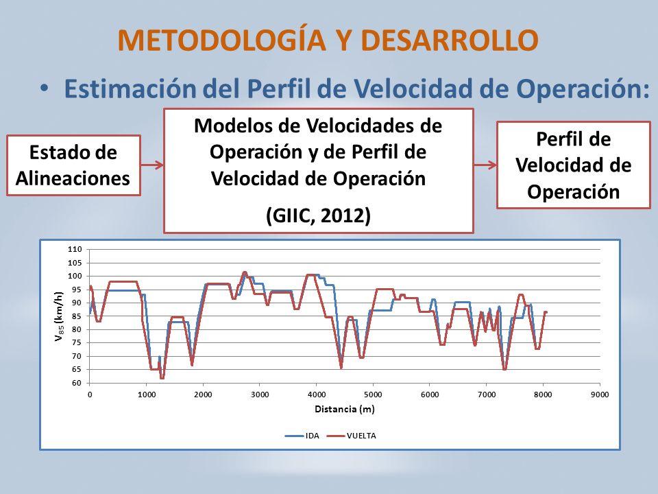METODOLOGÍA Y DESARROLLO Estimación del Perfil de Velocidad de Operación: Estado de Alineaciones Modelos de Velocidades de Operación y de Perfil de Velocidad de Operación (GIIC, 2012) Perfil de Velocidad de Operación