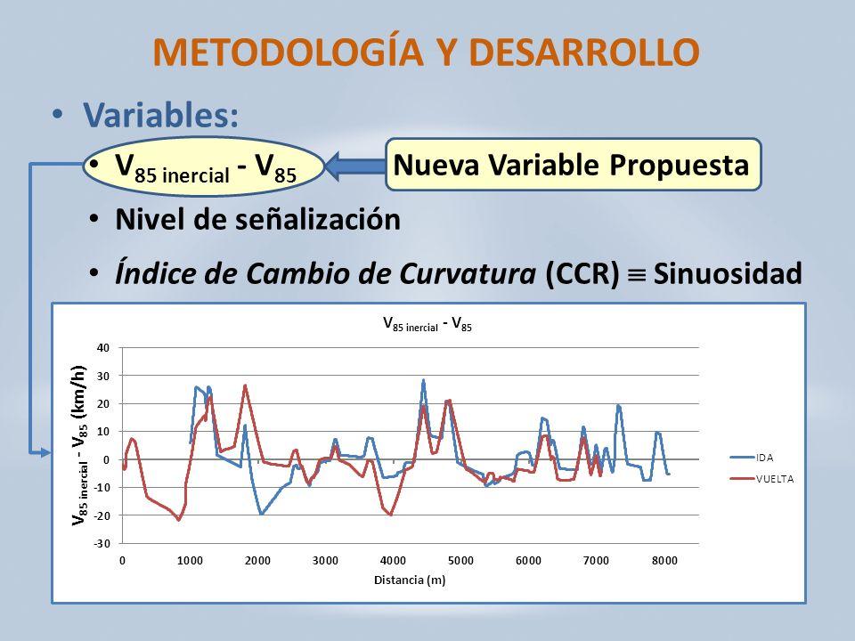 METODOLOGÍA Y DESARROLLO Variables: V 85 inercial - V 85 Nueva Variable Propuesta Nivel de señalización Índice de Cambio de Curvatura (CCR) Sinuosidad
