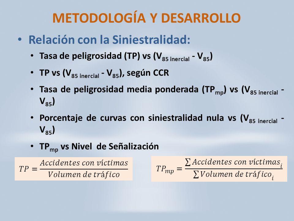 METODOLOGÍA Y DESARROLLO Relación con la Siniestralidad: Tasa de peligrosidad (TP) vs (V 85 inercial - V 85 ) TP vs (V 85 inercial - V 85 ), según CCR Tasa de peligrosidad media ponderada (TP mp ) vs (V 85 inercial - V 85 ) Porcentaje de curvas con siniestralidad nula vs (V 85 inercial - V 85 ) TP mp vs Nivel de Señalización
