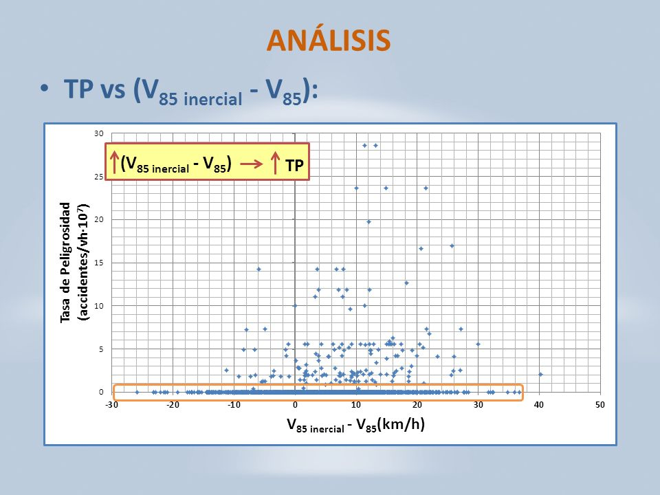 ANÁLISIS TP vs (V 85 inercial - V 85 ): (V 85 inercial - V 85 ) TP