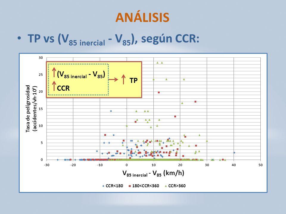 ANÁLISIS TP vs (V 85 inercial - V 85 ), según CCR: (V 85 inercial - V 85 ) CCR TP