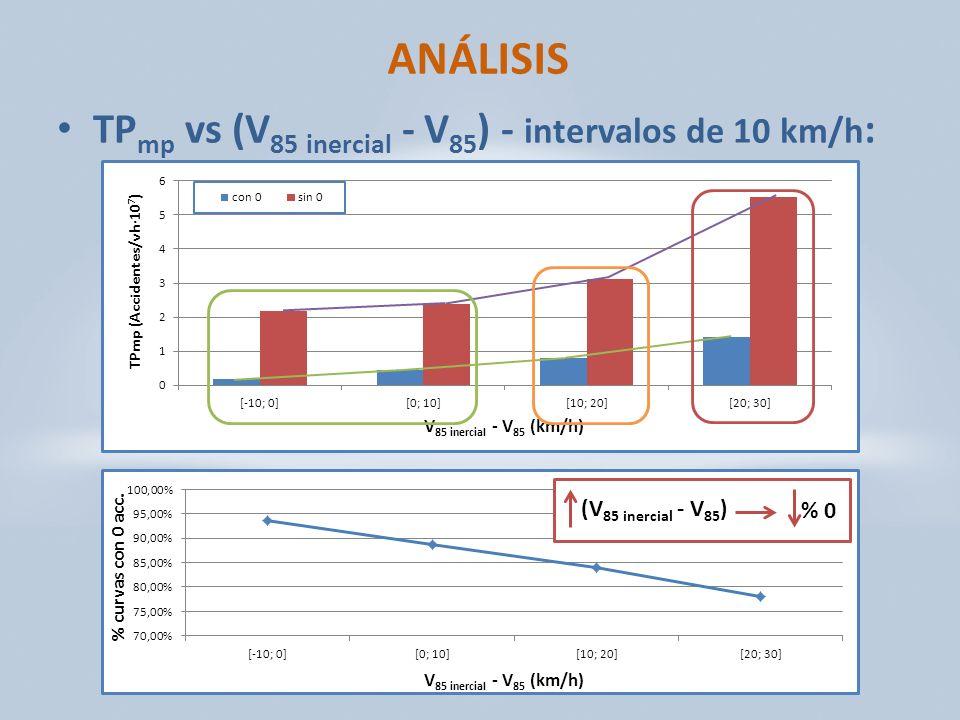 ANÁLISIS TP mp vs (V 85 inercial - V 85 ) - intervalos de 10 km/h : (V 85 inercial - V 85 ) % 0