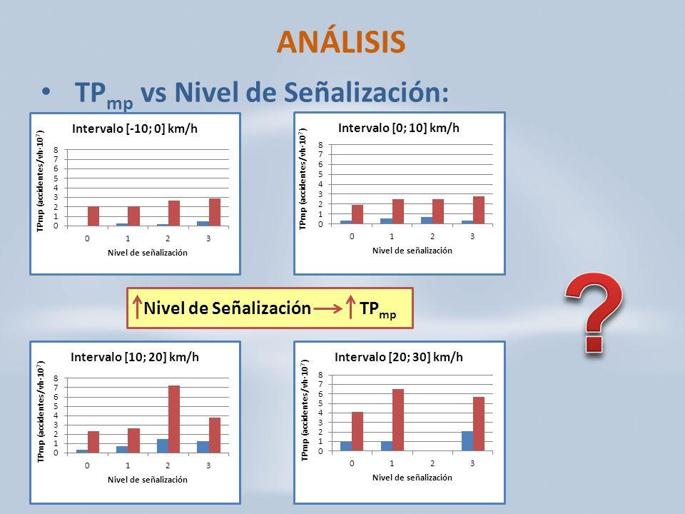 ANÁLISIS TP mp vs Nivel de Señalización: Nivel de SeñalizaciónTP mp