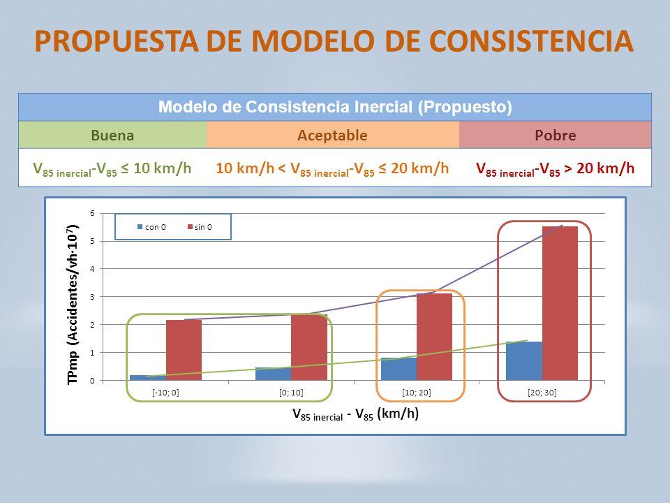 PROPUESTA DE MODELO DE CONSISTENCIA Modelo de Consistencia Inercial (Propuesto) BuenaAceptablePobre V 85 inercial -V 85 10 km/h10 km/h < V 85 inercial -V 85 20 km/hV 85 inercial -V 85 > 20 km/h