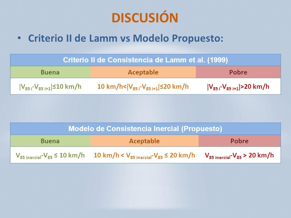 DISCUSIÓN Criterio II de Lamm vs Modelo Propuesto: Modelo de Consistencia Inercial (Propuesto) BuenaAceptablePobre V 85 inercial -V 85 10 km/h10 km/h < V 85 inercial -V 85 20 km/hV 85 inercial -V 85 > 20 km/h Criterio II de Consistencia de Lamm et al.