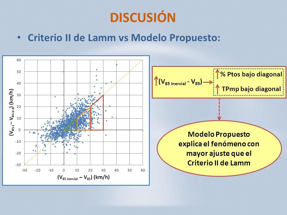 DISCUSIÓN Criterio II de Lamm vs Modelo Propuesto: Modelo Propuesto explica el fenómeno con mayor ajuste que el Criterio II de Lamm (V 85 inercial - V 85 ) % Ptos bajo diagonal TPmp bajo diagonal