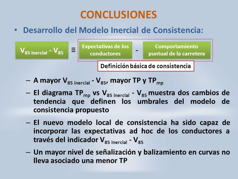 CONCLUSIONES Desarrollo del Modelo Inercial de Consistencia: – A mayor V 85 inercial - V 85, mayor TP y TP mp – El diagrama TP mp vs V 85 inercial - V 85 muestra dos cambios de tendencia que definen los umbrales del modelo de consistencia propuesto – El nuevo modelo local de consistencia ha sido capaz de incorporar las expectativas ad hoc de los conductores a través del indicador V 85 inercial - V 85 – Un mayor nivel de señalización y balizamiento en curvas no lleva asociado una menor TP Definición básica de consistencia Expectativas de los conductores Comportamiento puntual de la carretera V 85 inercial - V 85 -