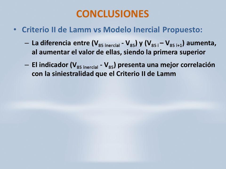 CONCLUSIONES Criterio II de Lamm vs Modelo Inercial Propuesto: – La diferencia entre (V 85 inercial - V 85 ) y (V 85 i – V 85 i+1 ) aumenta, al aumentar el valor de ellas, siendo la primera superior – El indicador (V 85 inercial - V 85 ) presenta una mejor correlación con la siniestralidad que el Criterio II de Lamm