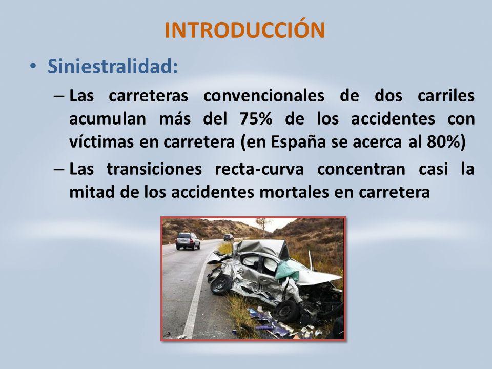 INTRODUCCIÓN Siniestralidad: – Las carreteras convencionales de dos carriles acumulan más del 75% de los accidentes con víctimas en carretera (en España se acerca al 80%) – Las transiciones recta-curva concentran casi la mitad de los accidentes mortales en carretera