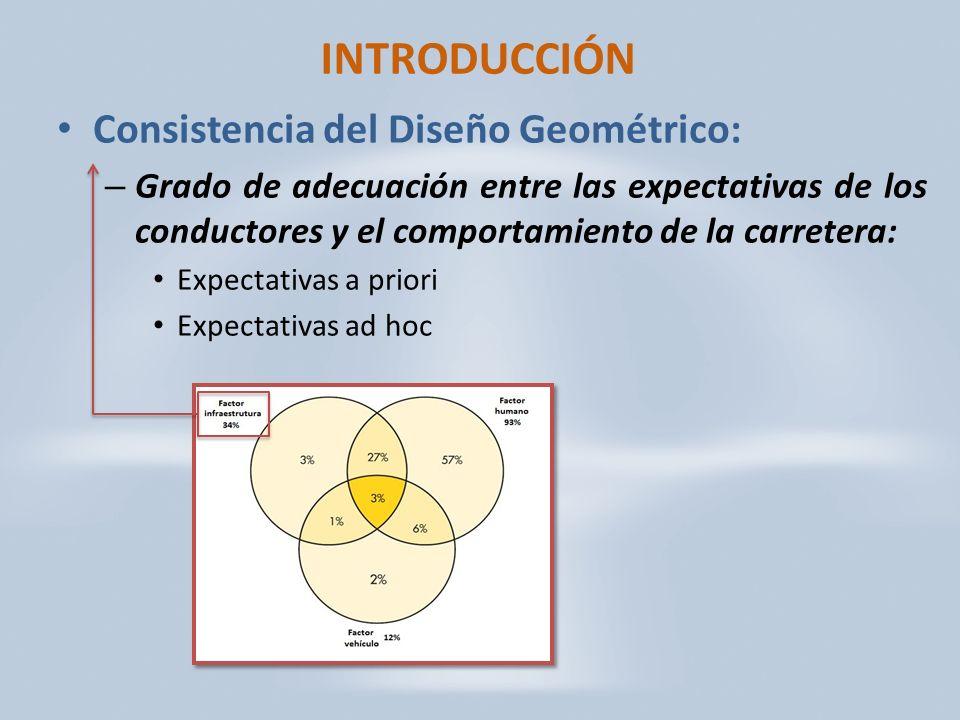 INTRODUCCIÓN Consistencia del Diseño Geométrico: – Grado de adecuación entre las expectativas de los conductores y el comportamiento de la carretera: Expectativas a priori Expectativas ad hoc