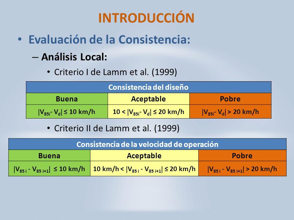 INTRODUCCIÓN Evaluación de la Consistencia: – Análisis Local: Criterio I de Lamm et al.