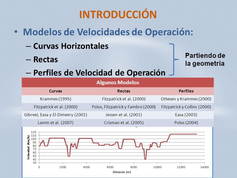 INTRODUCCIÓN Modelos de Velocidades de Operación: – Curvas Horizontales – Rectas – Perfiles de Velocidad de Operación Algunos Modelos CurvasRectasPerfiles Krammes (1995)Fitzpatrick et al.