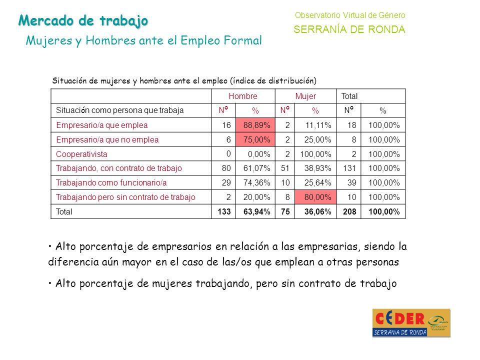 HombreMujerTotal Situaci ó n como persona que trabajaNºNº % NºNº % NºNº % Empresario/a que emplea1688,89%211,11%18100,00% Empresario/a que no emplea675,00%225,00%8100,00% Cooperativista 0 0,00%2100,00%2 Trabajando, con contrato de trabajo8061,07%5138,93%131100,00% Trabajando como funcionario/a2974,36%1025,64%39100,00% Trabajando pero sin contrato de trabajo220,00%880,00%10100,00% Total13363,94%7536,06%208100,00% Alto porcentaje de empresarios en relación a las empresarias, siendo la diferencia aún mayor en el caso de las/os que emplean a otras personas Alto porcentaje de mujeres trabajando, pero sin contrato de trabajo Observatorio Virtual de Género SERRANÍA DE RONDA Mercado de trabajo Mujeres y Hombres ante el Empleo Formal Situación de mujeres y hombres ante el empleo (índice de distribución)