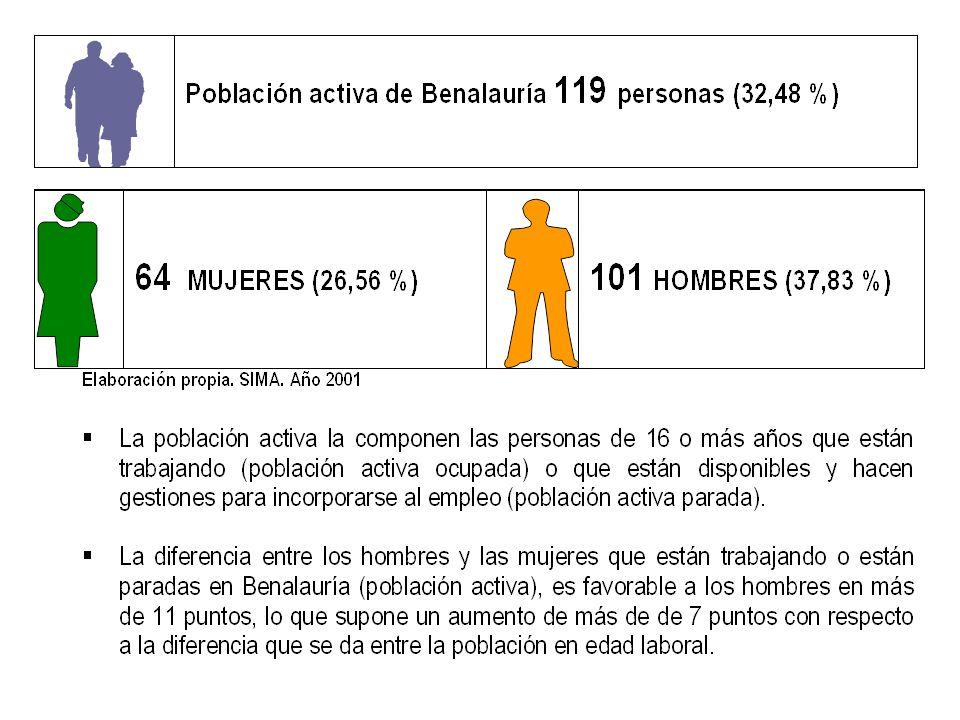 Observatorio Virtual de Género SERRANÍA DE RONDA Mercado de trabajo Mujeres y Hombres ante el Empleo Formal Tasas de ocupaci ó n* MujeresHombres Municipios de menos de 1.000 habitantes81,9483,88 Municipios entre 1.000 y 5.000 habitantes 57,5479,49 Municipios de m á s de 5.000 habitantes 70,6883,32 Media de la Comarca69,1082,53 Tasa de ocupación: relación porcentual entre personas ocupadas y población activa.