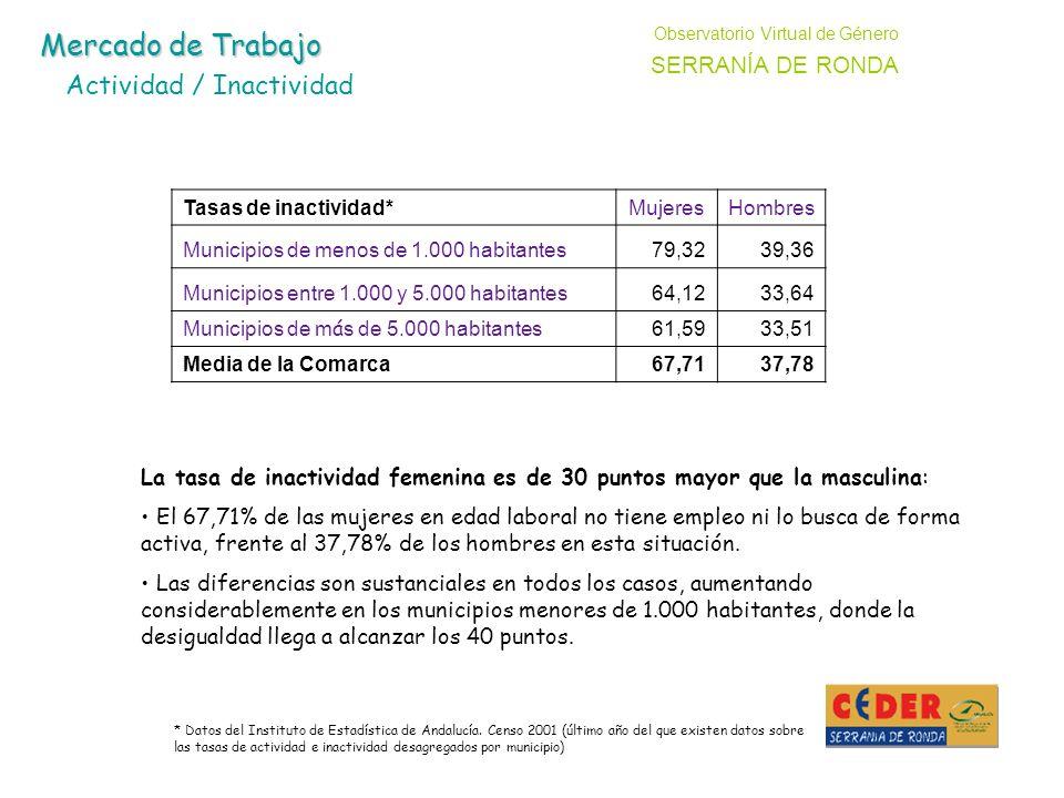 * Datos del Instituto de Estadística de Andalucía.