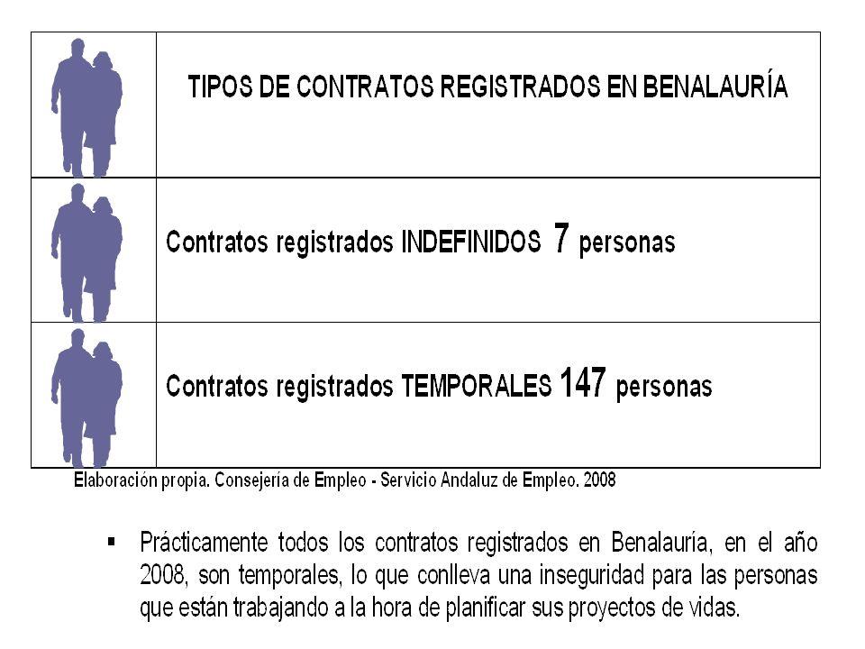 Observatorio Virtual de Género SERRANÍA DE RONDA Mercado de trabajo Mujeres y Hombres ante el Empleo Formal Tipo Jornada 1 a 15 h.16-30 h.31-35 h.36-40 h.41-45 h.