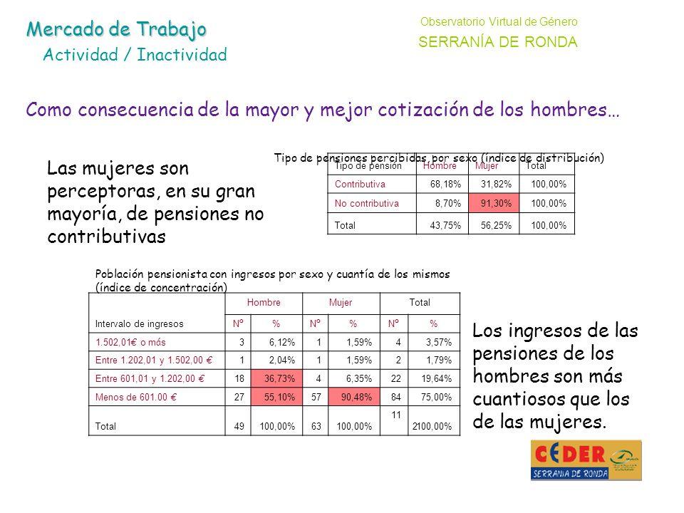 Tipo de pensi ó n HombreMujerTotal Contributiva68,18%31,82%100,00% No contributiva8,70%91,30%100,00% Total43,75%56,25%100,00% Intervalo de ingresos HombreMujerTotal NºNº % NºNº % NºNº % 1.502,01 o m á s 36,12%11,59%43,57% Entre 1.202,01 y 1.502,00 12,04%11,59%21,79% Entre 601,01 y 1.202,00 1836,73%46,35%2219,64% Menos de 601.00 2755,10%5790,48%8475,00% Total49100,00%63100,00% 11 2100,00% Tipo de pensiones percibidas, por sexo (índice de distribución) Población pensionista con ingresos por sexo y cuantía de los mismos (índice de concentración) Las mujeres son perceptoras, en su gran mayoría, de pensiones no contributivas Los ingresos de las pensiones de los hombres son más cuantiosos que los de las mujeres.