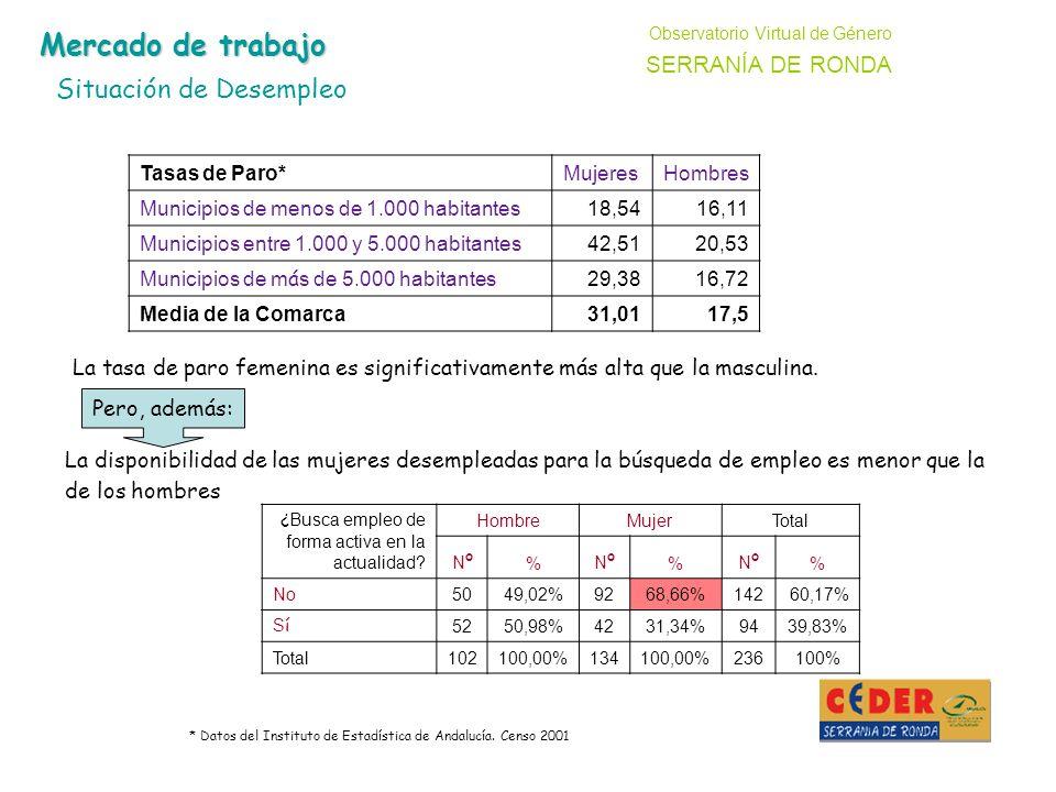 Tasas de Paro*MujeresHombres Municipios de menos de 1.000 habitantes18,5416,11 Municipios entre 1.000 y 5.000 habitantes42,5120,53 Municipios de m á s de 5.000 habitantes 29,3816,72 Media de la Comarca31,0117,5 Observatorio Virtual de Género SERRANÍA DE RONDA Mercado de trabajo Situación de Desempleo * Datos del Instituto de Estadística de Andalucía.