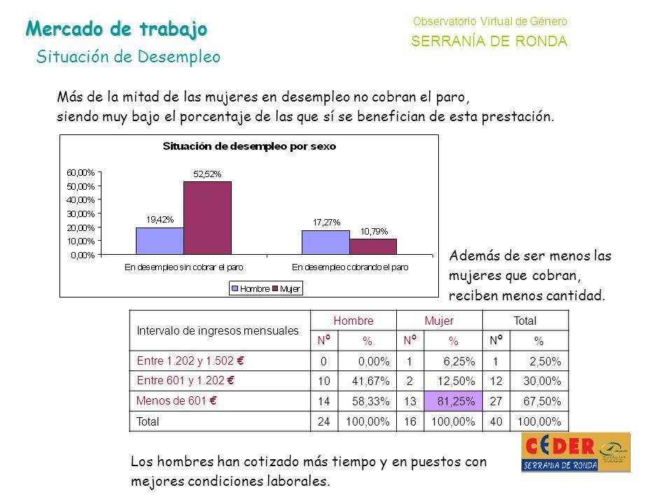 Observatorio Virtual de Género SERRANÍA DE RONDA Intervalo de ingresos mensuales HombreMujerTotal NºNº % NºNº % NºNº % Entre 1.202 y 1.502 00,00%16,25%12,50% Entre 601 y 1.202 1041,67%212,50%1230,00% Menos de 601 1458,33%1381,25%2767,50% Total24100,00%16100,00%40100,00% Mercado de trabajo Situación de Desempleo Más de la mitad de las mujeres en desempleo no cobran el paro, siendo muy bajo el porcentaje de las que sí se benefician de esta prestación.