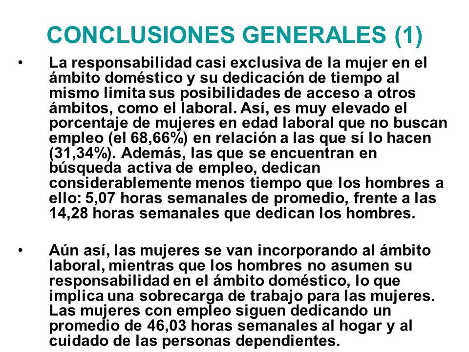 CONCLUSIONES GENERALES (1) La responsabilidad casi exclusiva de la mujer en el ámbito doméstico y su dedicación de tiempo al mismo limita sus posibilidades de acceso a otros ámbitos, como el laboral.