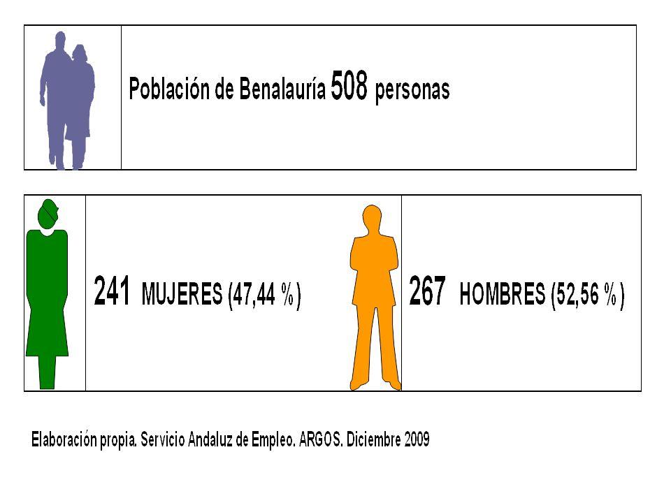 ÍNDICE DE DEPENDENCIA Muestra la relación entre el número de la población menor de 14 años y mayores de 65 años por cada 100 personas adultas en edad de trabajar (16-65 años).