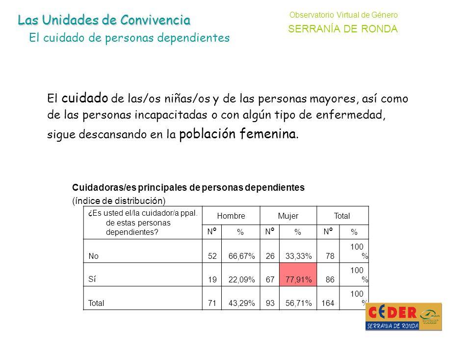 Cuidadoras/es principales de personas dependientes (índice de distribución) ¿ Es usted el/la cuidador/a ppal.