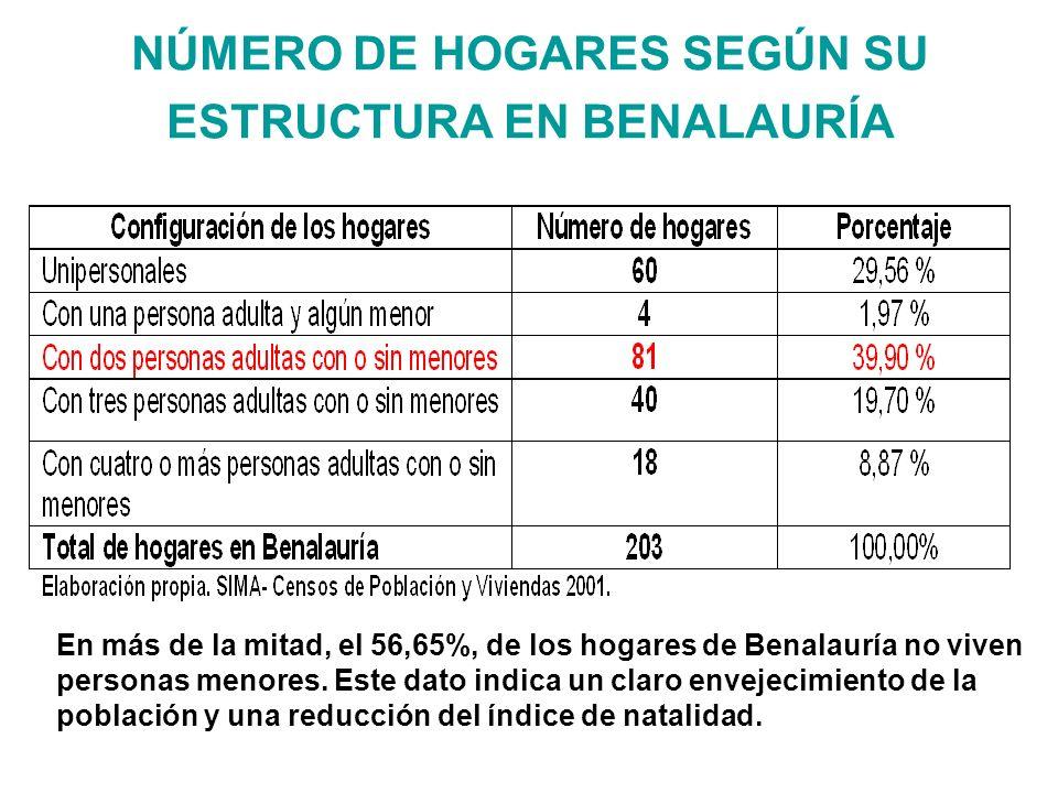 NÚMERO DE HOGARES SEGÚN SU ESTRUCTURA EN BENALAURÍA En más de la mitad, el 56,65%, de los hogares de Benalauría no viven personas menores.