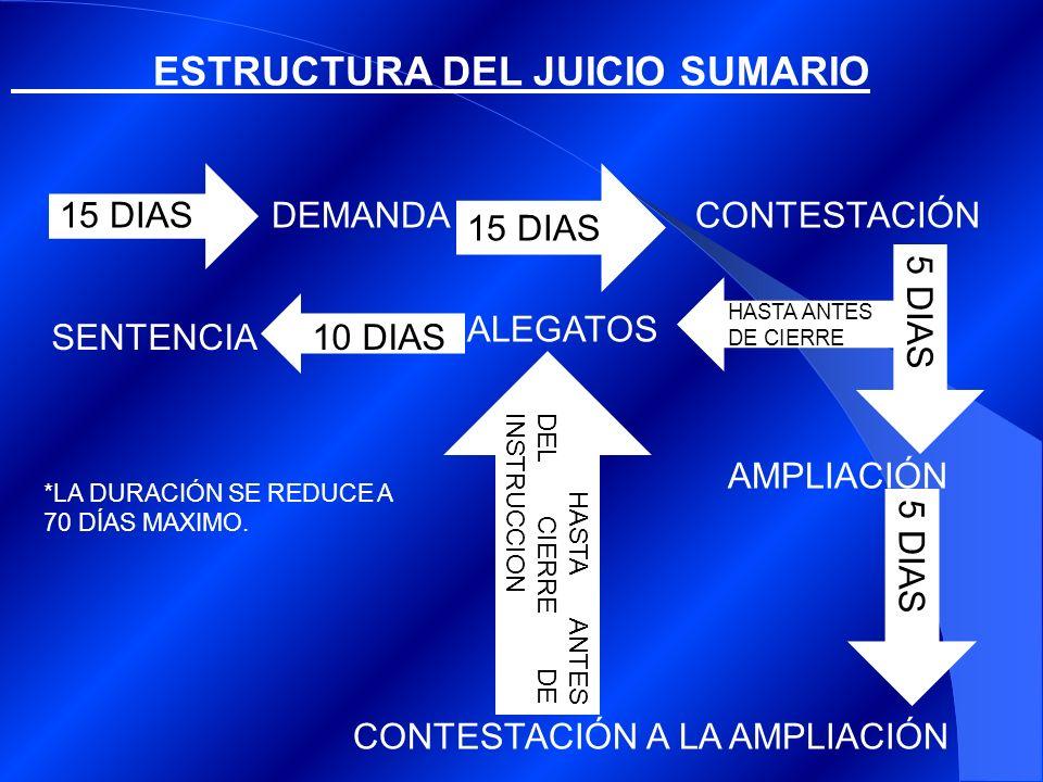 ESTRUCTURA DEL JUICIO SUMARIO DEMANDACONTESTACIÓN AMPLIACIÓN CONTESTACIÓN A LA AMPLIACIÓN SENTENCIA 15 DIAS 5 DIAS ALEGATOS HASTA ANTES DE CIERRE HASTA ANTES DEL CIERRE DE INSTRUCCION 10 DIAS *LA DURACIÓN SE REDUCE A 70 DÍAS MAXIMO.