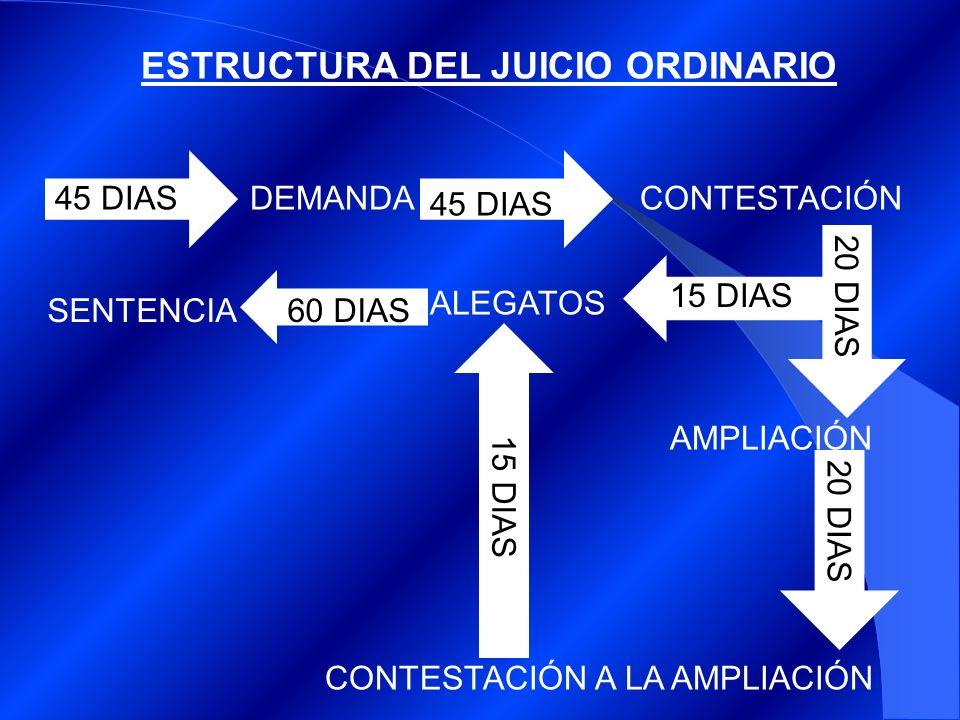 ESTRUCTURA DEL JUICIO ORDINARIO DEMANDACONTESTACIÓN AMPLIACIÓN CONTESTACIÓN A LA AMPLIACIÓN SENTENCIA 45 DIAS 20 DIAS ALEGATOS 15 DIAS 60 DIAS