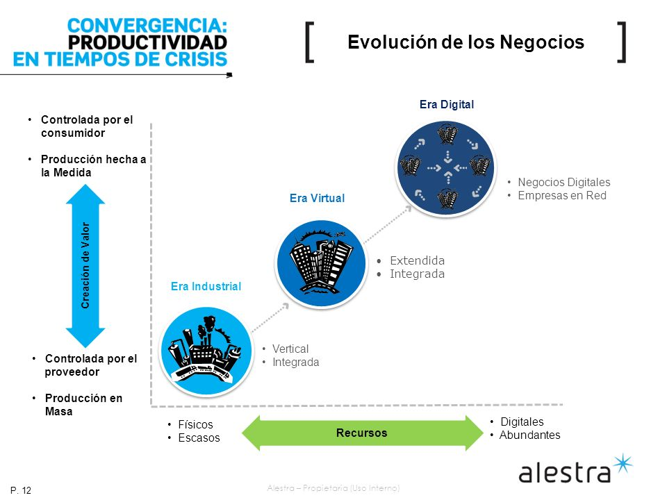 Alestra – Propietaria (Uso Interno) Evolución de los Negocios Controlada por el consumidor Producción hecha a la Medida Controlada por el proveedor Producción en Masa Creación de Valor Recursos Físicos Escasos Digitales Abundantes Extendida Integrada Era Virtual Negocios Digitales Empresas en Red Era Digital Vertical Integrada Era Industrial P.