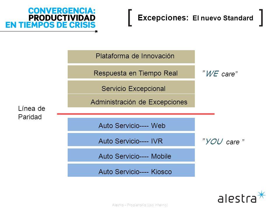 Alestra – Propietaria (Uso Interno) Plataforma de Innovación Respuesta en Tiempo Real Servicio Excepcional Administración de Excepciones Auto Servicio---- Web Auto Servicio---- IVR Auto Servicio---- Mobile Auto Servicio---- Kiosco Línea de Paridad WE care YOU care Excepciones: El nuevo Standard