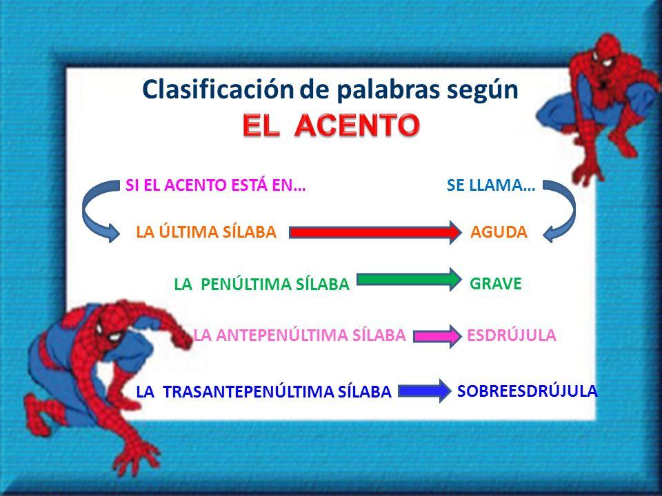 Clasificación de palabras según SI EL ACENTO ESTÁ EN…SE LLAMA… LA ÚLTIMA SÍLABAAGUDA LA PENÚLTIMA SÍLABA GRAVE LA ANTEPENÚLTIMA SÍLABAESDRÚJULA LA TRASANTEPENÚLTIMA SÍLABA SOBREESDRÚJULA