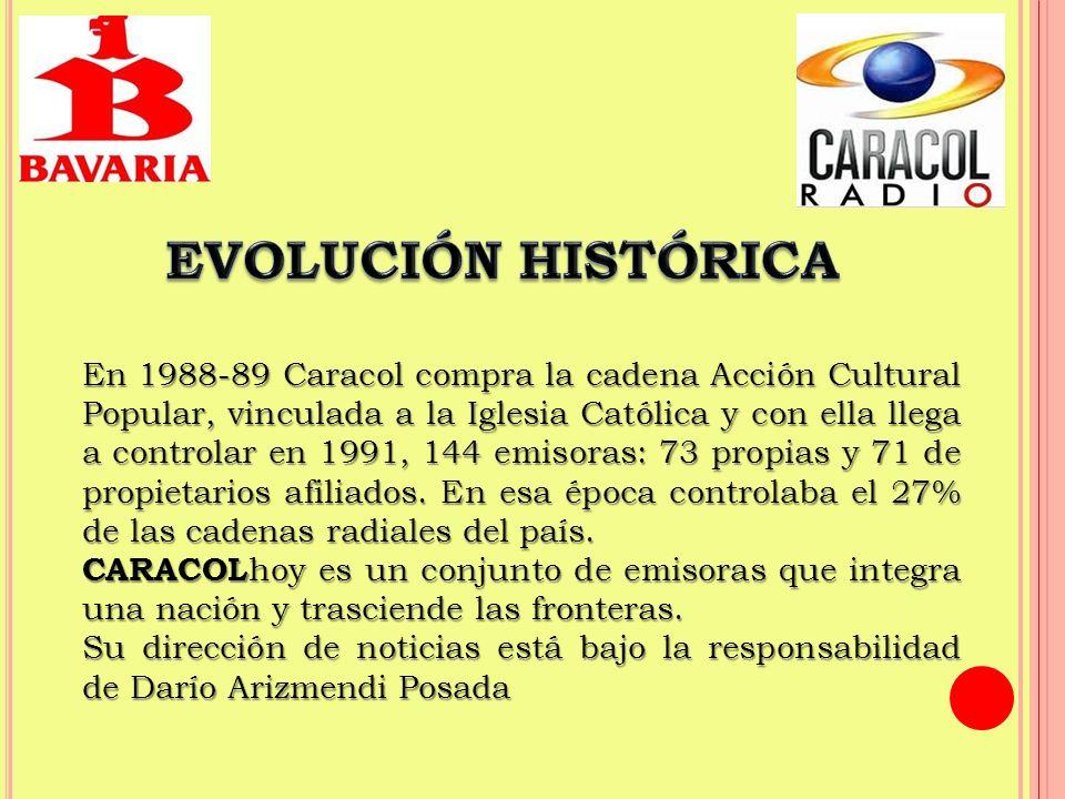 Caracol transmite a través de 236 emisoras divididas en cuatro grupos:Colombia: 182 (113 propias y 64 afiliadas)Exterior: 54 (53 FM y 1 AM)