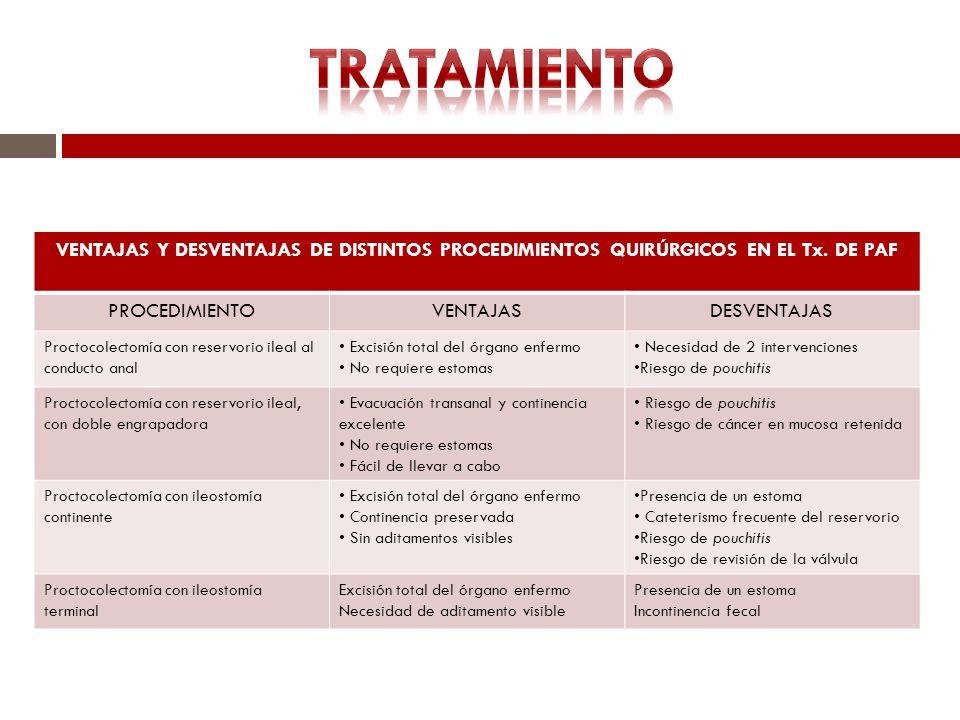 VENTAJAS Y DESVENTAJAS DE DISTINTOS PROCEDIMIENTOS QUIRÚRGICOS EN EL Tx. DE PAF PROCEDIMIENTOVENTAJASDESVENTAJAS Proctocolectomía con reservorio ileal