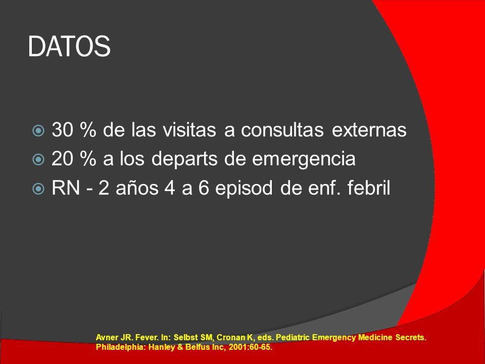 DATOS 30 % de las visitas a consultas externas 20 % a los departs de emergencia RN - 2 años 4 a 6 episod de enf.