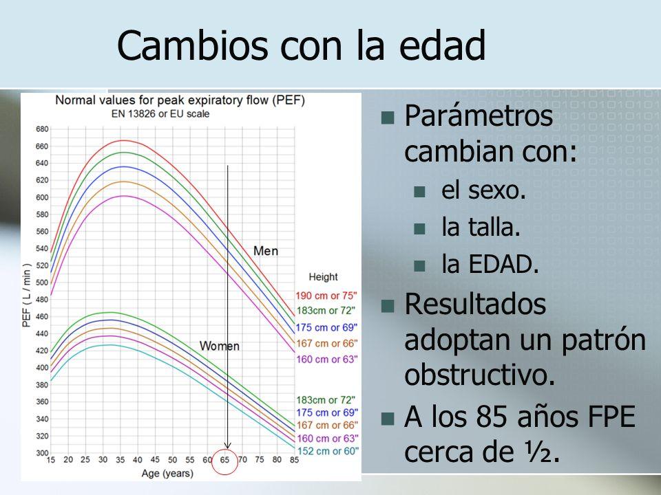 Cambios con la edad Parámetros cambian con: el sexo. la talla. la EDAD. Resultados adoptan un patrón obstructivo. A los 85 años FPE cerca de ½.