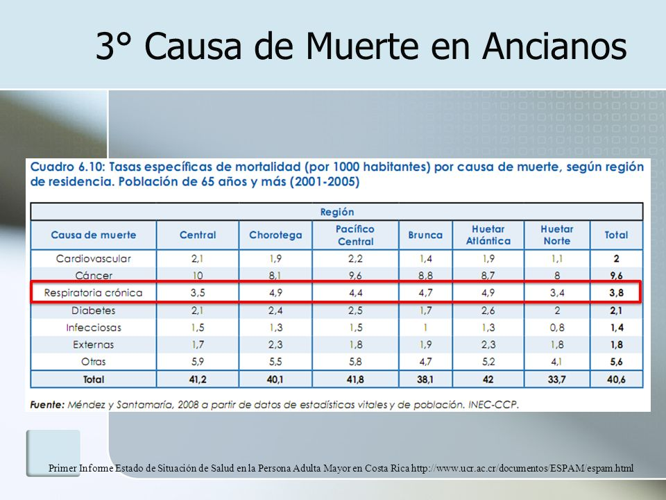 2° Causa de Hospitalización en Ancianos Primer Informe Estado de Situación de Salud en la Persona Adulta Mayor en Costa Rica http://www.ucr.ac.cr/documentos/ESPAM/espam.html