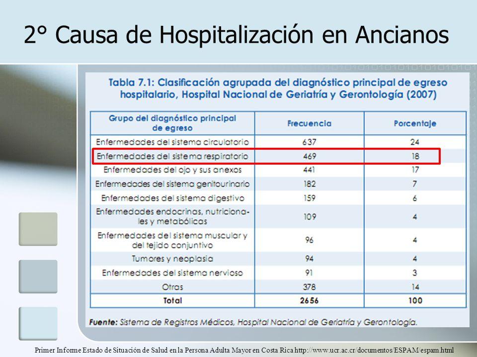 2° Causa de Hospitalización en Ancianos Primer Informe Estado de Situación de Salud en la Persona Adulta Mayor en Costa Rica http://www.ucr.ac.cr/docu