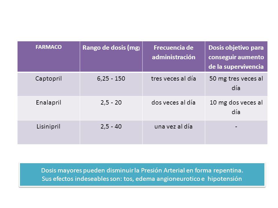 Fármacos I.E.C.A. más empleados en el tratamiento de la insuficiencia cardíaca crónica FARMACO Rango de dosis (mg ) Frecuencia de administración Dosis