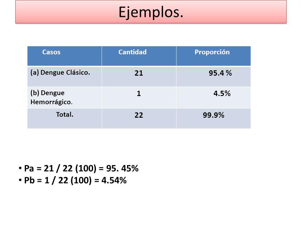 Ejemplos.Casos Cantidad Proporción (a) Dengue Clásico.
