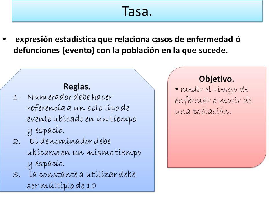ELEMENTOS DE LA TASA. Tasa = Eventos / Población (k) Numerador. Denominador. Constante.